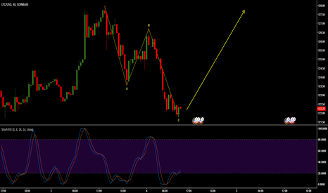 LTCUSD: End of Wave 4 - Start of Wave 5