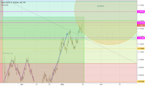 EURUSD: Upcoming Euro/USD