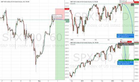 SPX500: S&P 500 SHORT!