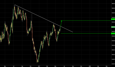 XAUUSD: GOLD / In Line We Trust.