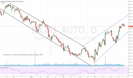 BAJAJ_AUTO: Resistance at 2500/2520 , sustaining above the same 2700