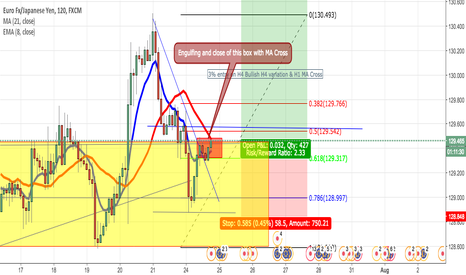 EURJPY: Long EJ upon close of 129.5