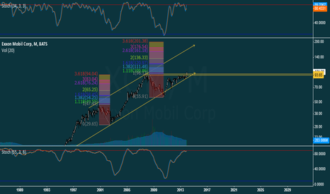 XOM: Exxon Mobil Corp (XOM) time for BREAKOUT or FAKEOUT