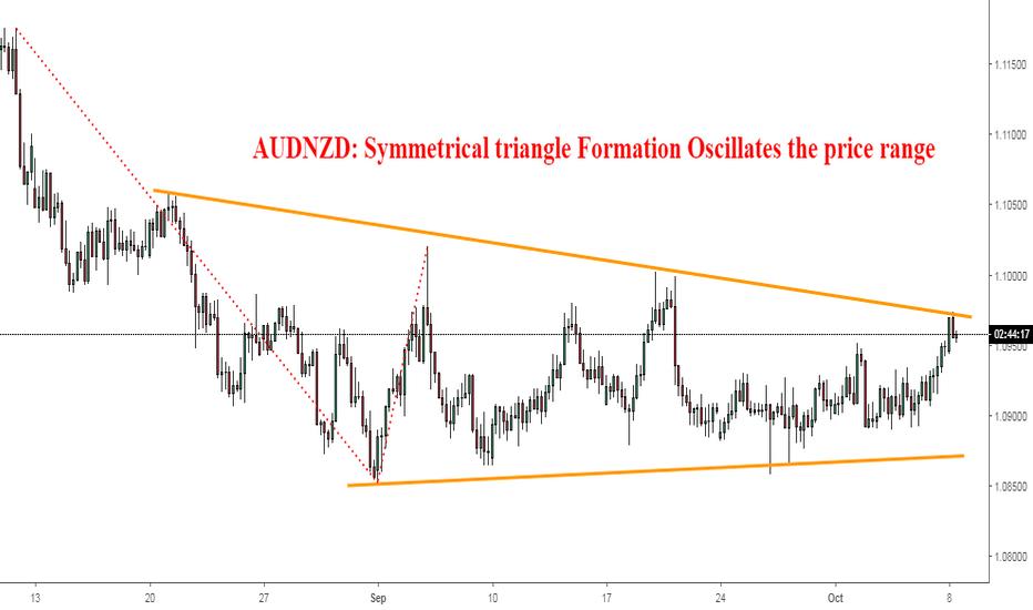 AUDNZD: AUDNZD: Symmetrical triangle Oscillates the price range