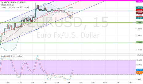 EURUSD: 24th may