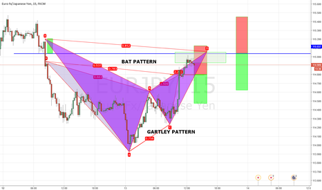 EURJPY: TWO POSSIBLE PATTERNS,BAT,GARTLEY