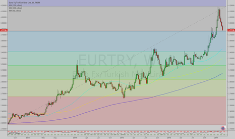 EURTRY: EURTRY Weekly Chart With Moving Averages and FIB