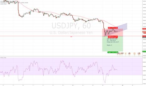 USDJPY: Selling idea USD/JPY