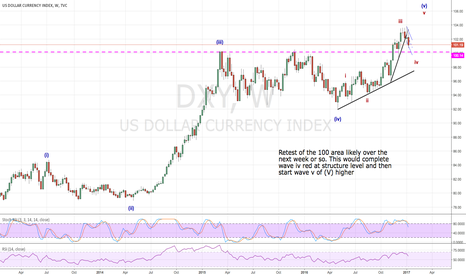 DXY: Down first