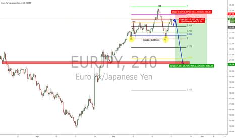 EURJPY: E/J Short Opportunity