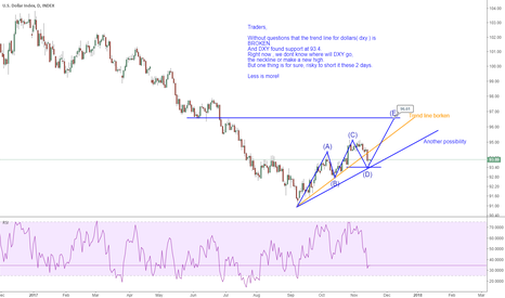 Dxy charts and quotes tradingview