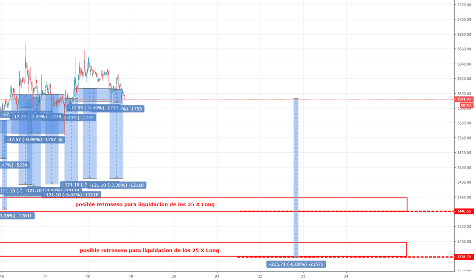 XBT: Liquidacion de Long a 25 X BITMEX
