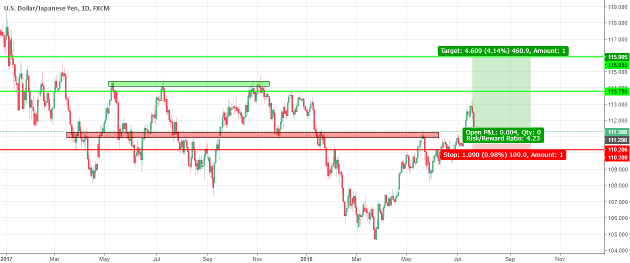 Daily chart for USD/JPY