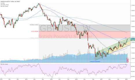 GBPUSD: GBPUSD - Testing Key Resistance Zone at 1.38-40