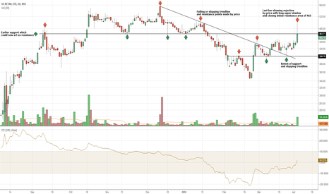 V2RETAIL: V2RETAIL needs to sustain above resistance of 465