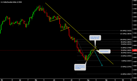USDCAD: USDCAD Watch strong breakout