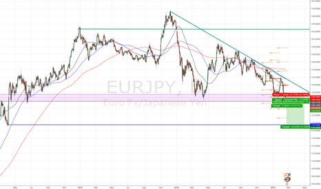 EURJPY: Short Order EUR/JPY @ 126.00