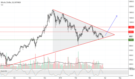BTCUSD: BTC against all odds... wishful thinking?