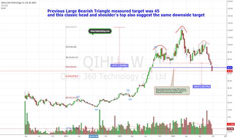 QIHU: Will Upcoming earning stop the bleeding?