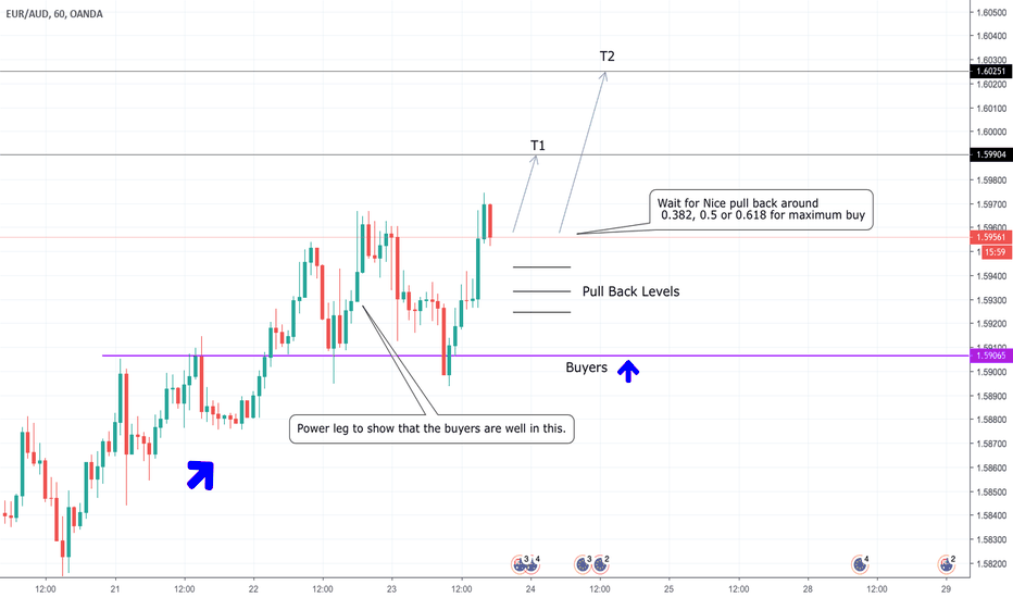 EURAUD: EUR/AUD - Waiting for Pull Back