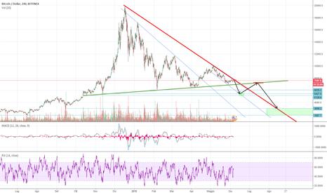 BTCUSD: Bitcoin 2014: la storia si ripete?
