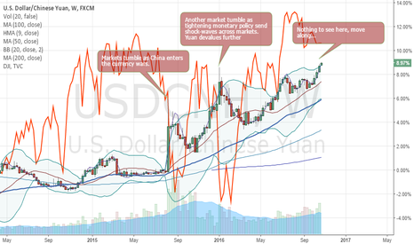 USDCNH: Is the market complacent, asleep, greedy or wise?