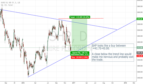 SHP: Long Shire to the upper trend line at ~£50