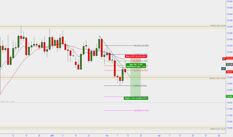 EURJPY: eurjpy to see 118.00