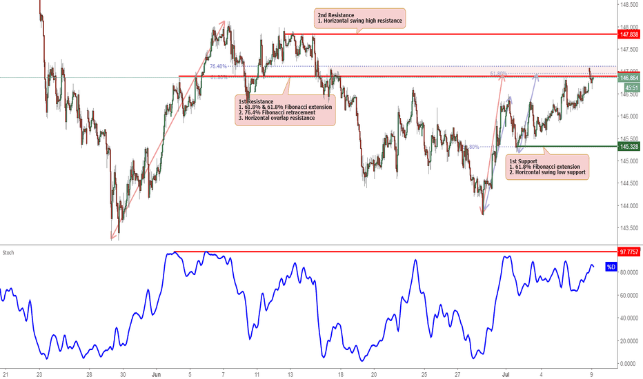 GBPJPY: GBPJPY Testing Resistance, Potential Reversal!