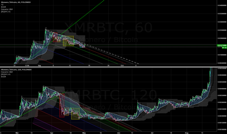 XMRBTC: XMR fractal looks to be following a nice cup and handle pattern.
