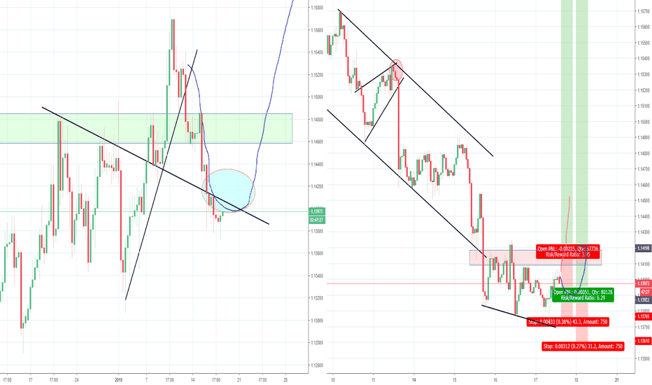 EURUSD: EURUSD Fake breakout and bear trap after? Part 4