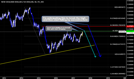 NZDUSD: NZDUSD Possible Wave Structure