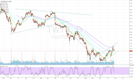TWTR: Buy TWTR in the $17-$18 area