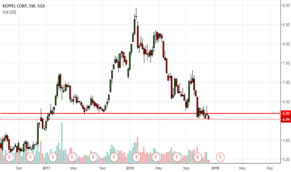 BN4: Keppel corp closed below 6.20 previous support