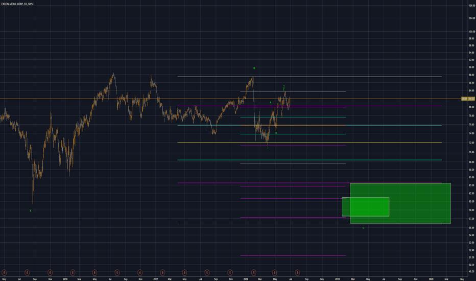 Xom Stock Price And Chart Tradingview United Kingdom