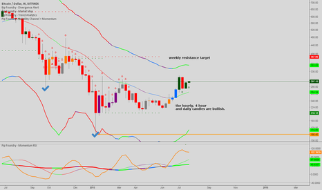 BTCUSD: Weekly bitcoin trend with Pip Foundry.