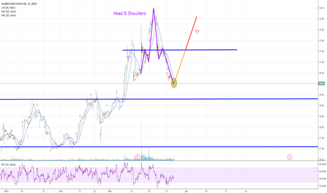 ALRM: ALRM - Head & Shoulders - Bullish