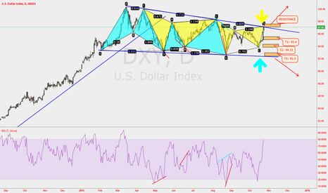 DXY: DXY Expecting another perfect harmonic