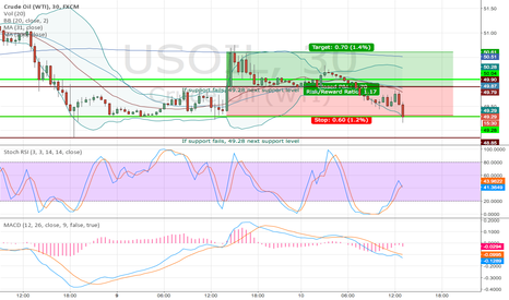 USOIL: hope it can hold
