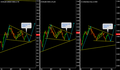 USDEUR: DXY, EURUSD, USDCHF Break above will change the pattern,