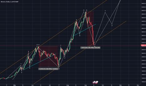 BTCUSD: Bitcoin Wave Analysis