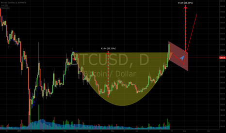 BTCUSD: Cup and Handle formation with range ~380$