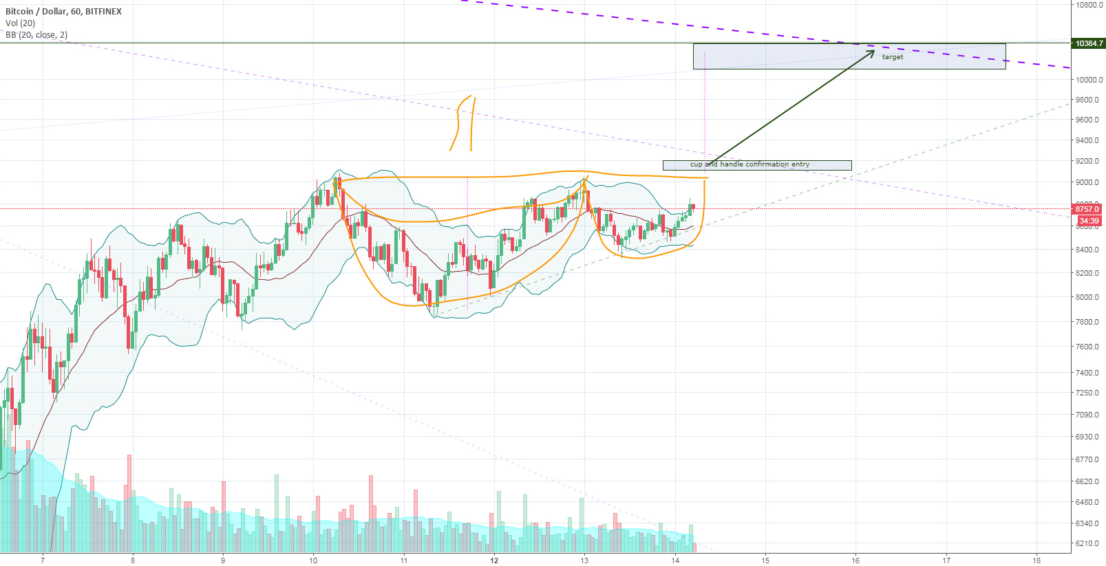 Bitcoin - Cup and Handle