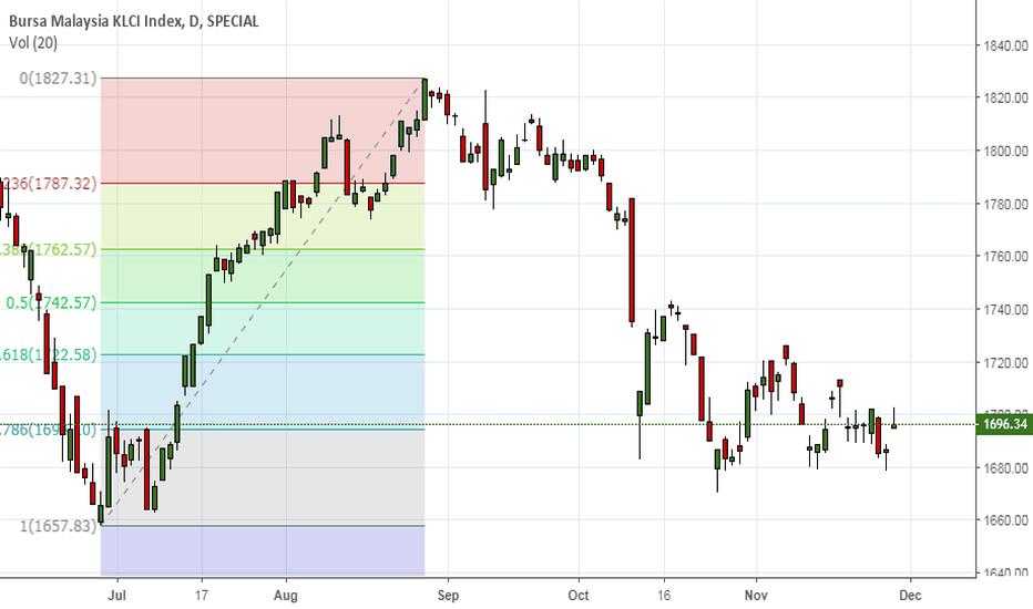 KLSE: Bursa Malaysia Spot Index looks weak