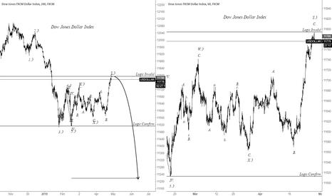 USDOLLAR: H1 Dow Jones Dollar Index, Bearlish Market.