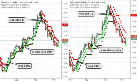 GLD: GLD 4hr & daily