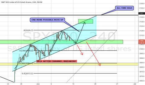 SPX500: S&P 500 CHANNEL TRADE IDEA