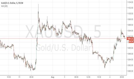 XAUUSD: gold bear