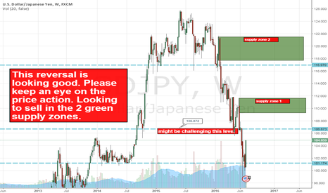 USDJPY: USDJPY Looking to short