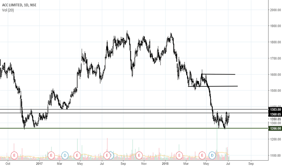 ACC: Keep an eye on ACC for long above 1383-1384 lebvels